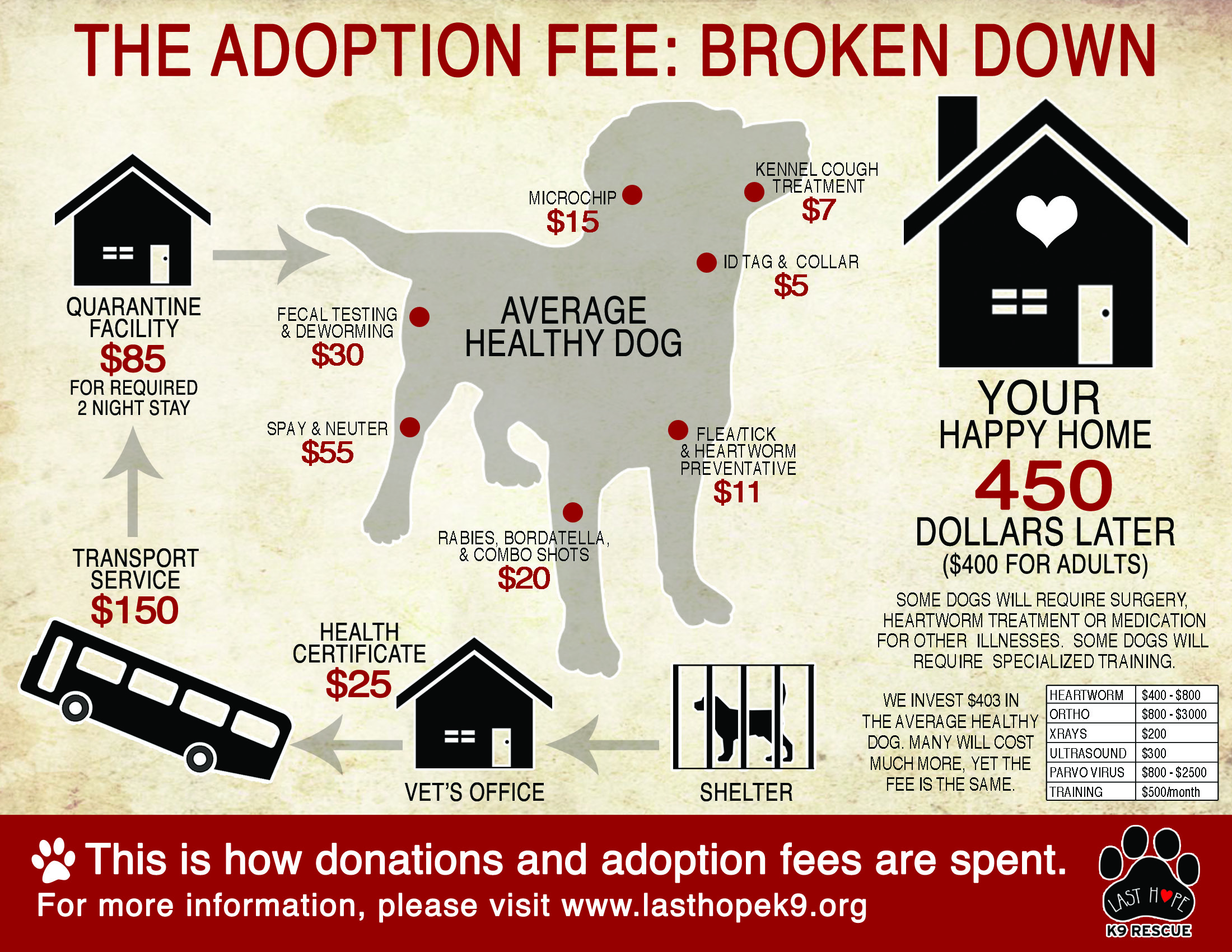 Adoption Fee Information